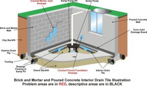 alps-roofing-waterproofing-basement-foundation-leak-prevention