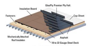 built-up-roofing-system
